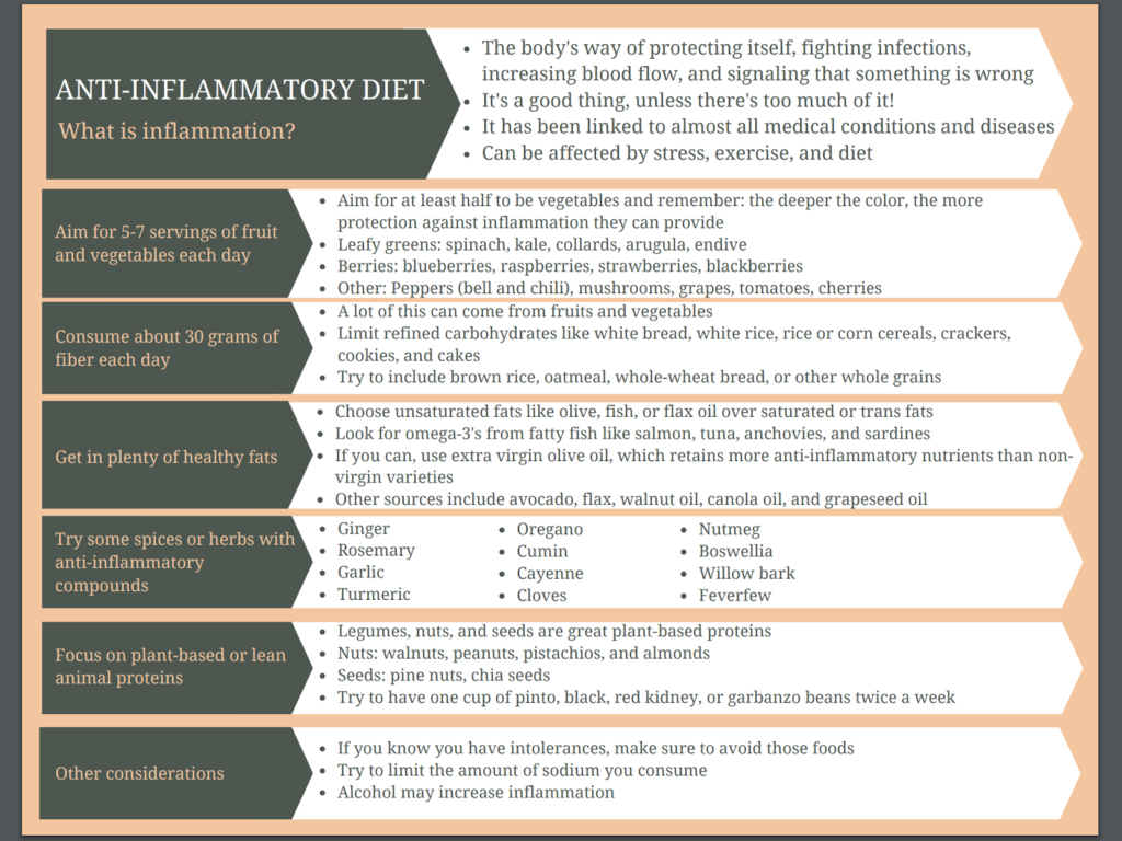 anti-inflammation how does food impact health